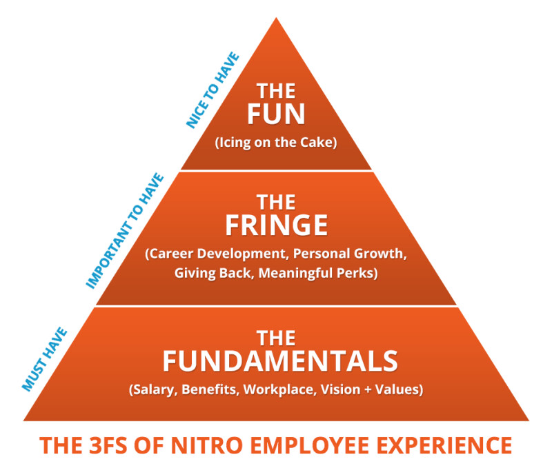 3-fs-of-nitro-employee-experience.png
